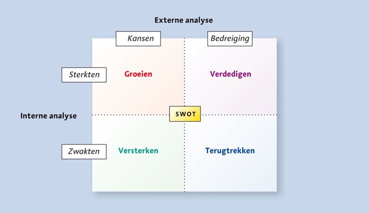 swot management and greatest strength We think we all naturally possess strengths and weaknesses, but in reality, we do not what we do possess are natural talents and non-talents.
