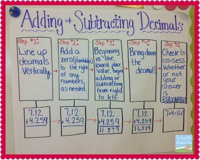 TEKS 5.4A Audience: Fifth Grade Behavior Behavior: Anchor chart used to assist with adding and subtracting decimals Condition: Using traditional algorithm