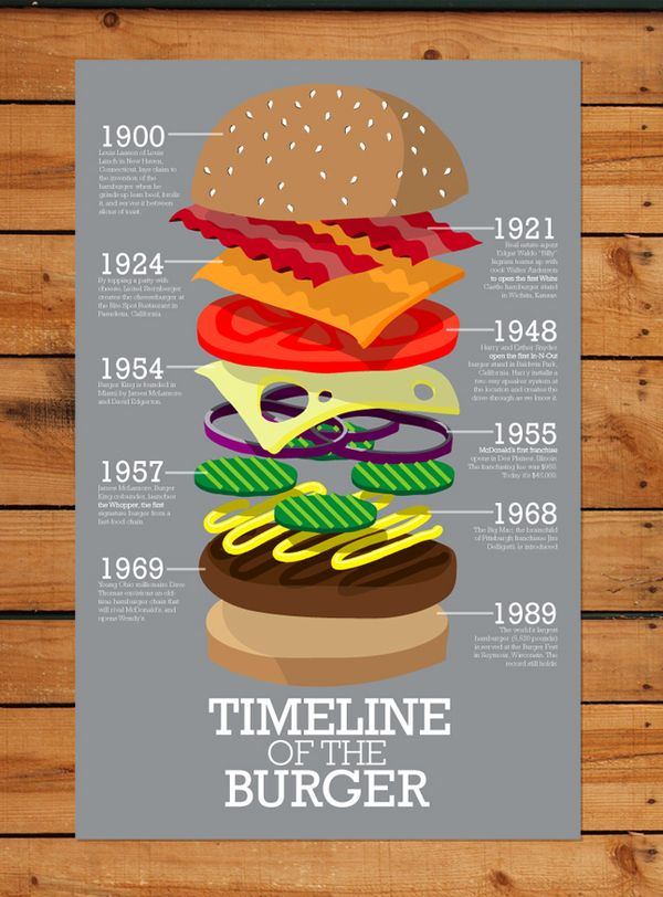 Timeline of the Burger by Andrew Herzog, via Behance #Expo2015 #Milan #WorldsFair                                                                                                                                                      More