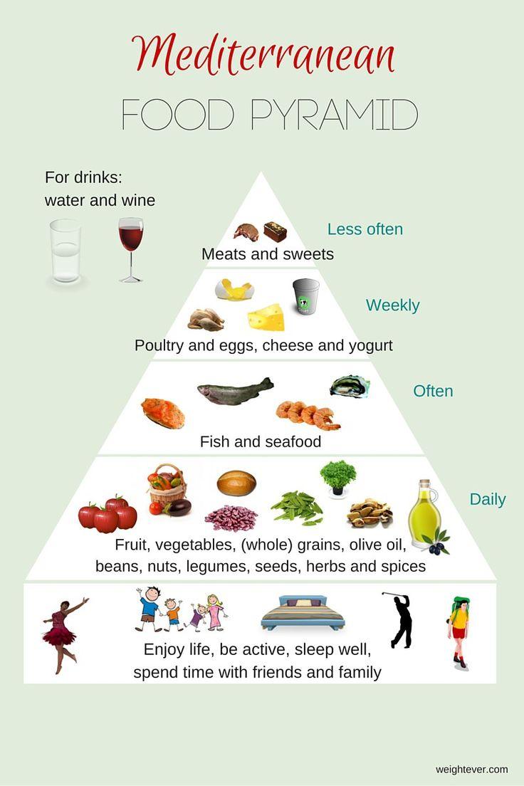 Mediterranean Diet Plan, Food