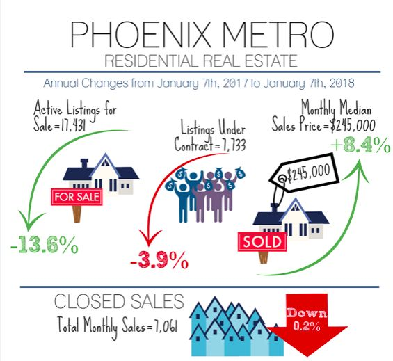 Phoenix Metro Real Estate Update Jan 2017 to Jan 2018 | Real Estate in Gilbert and the East Valley