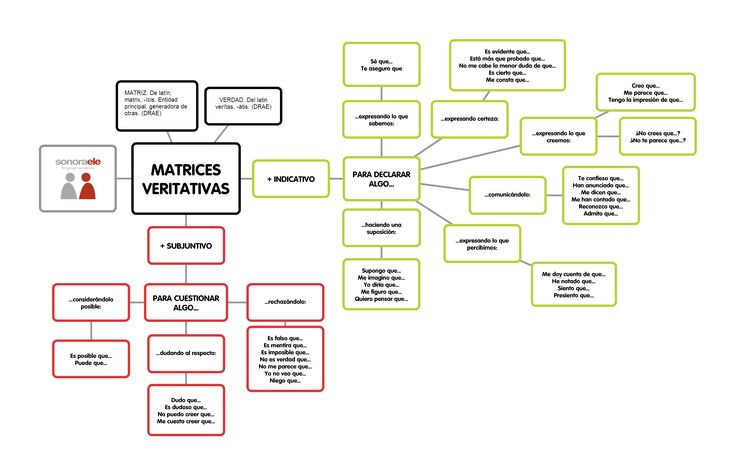 C1 - Posicionarse ante una idea: el uso de los modos indicativo y subjuntivo con matrices veritativas. Actividad completa en El Blog de @Sonora ELE http://sonoraele.com/index.php/es/blog/3-blog/140-c1-posicionarse-ante-una-idea