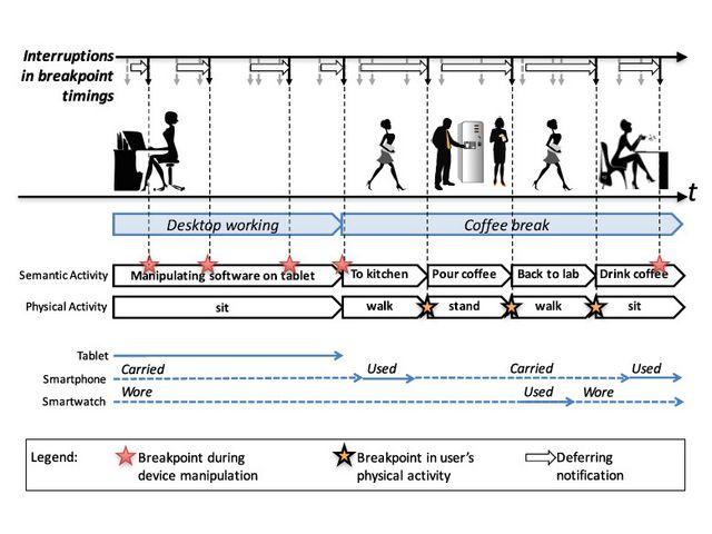 プッシュ通知を開くタイミングを体の動きで予測--ヤフーと慶大が共同研究