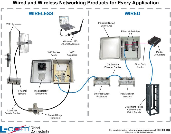25 best images about helpful wired and wireless diagrams for Indoor wireless network design