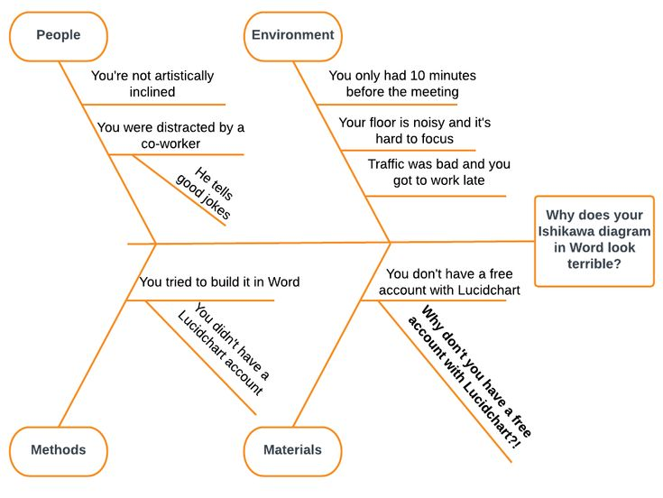 50 best lucidchart blog posts images by lucidchart on pinterest a how to create a fishbone diagram in word lucidchart blog ccuart Gallery