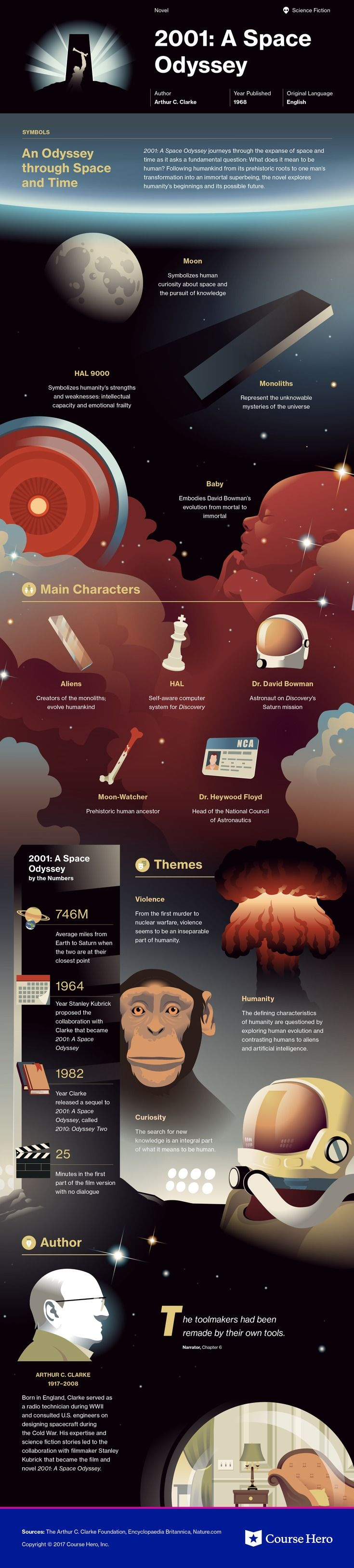 This @CourseHero infographic on 2001: A Space Odyssey is both visually stunning and informative!