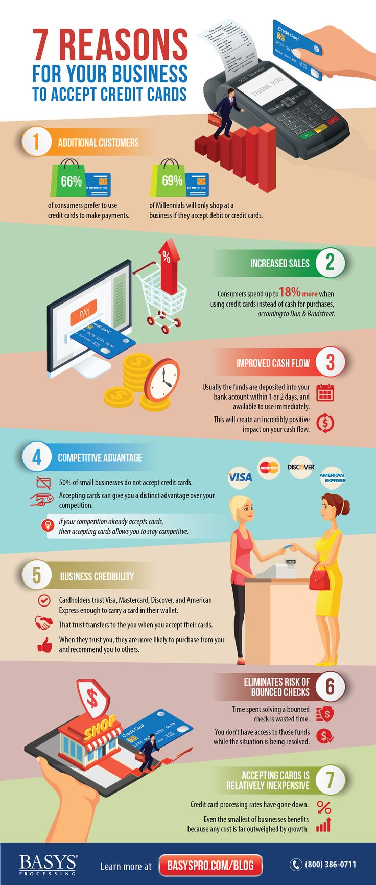 25 best Merchant Services images by BASYS Processing on Pinterest ...