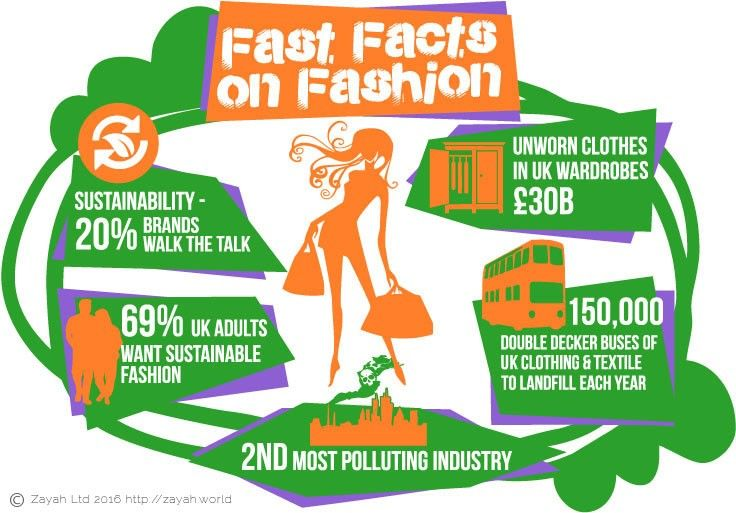 It's finally possible, practical and commercially viable to do something about the damage the fashion industry does to our planet through huge amounts of waste and pollution. Each of us can make small but significant individual contributions to reducing fashion industry waste, which many of us don't even realise we help create.