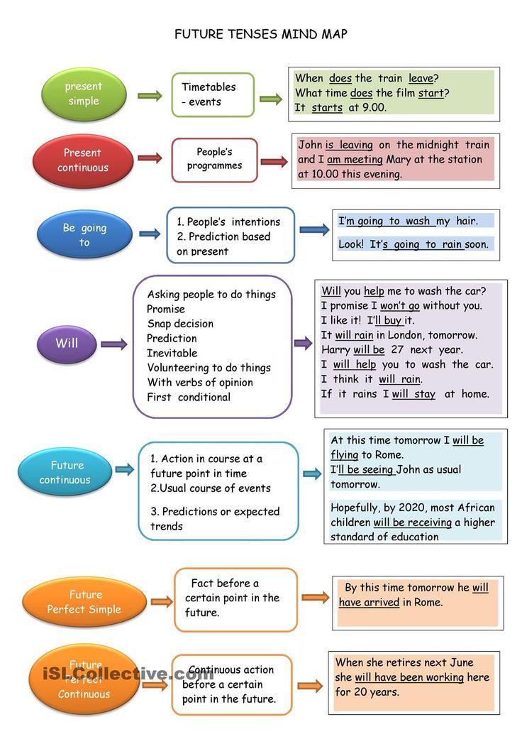 FUTURE TENSE MIND MAP worksheet - Free ESL printable worksheets made by teachers