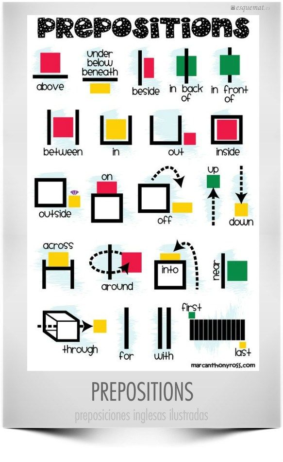 Mural con las preposiciones en inglés. EwR.Vocabulary Poster #English Prepositions