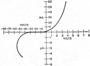 Semiconductor diode I-V curve - RF Cafe
