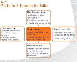 1000 images about porter 39 s 5 forces on pinterest for Porter 5 forces pdf