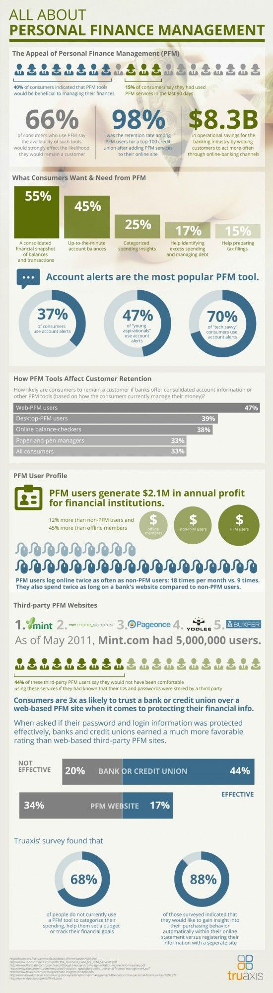 Personal FInance Management  http://www.moneyinfographics.com/personal-finance-management/