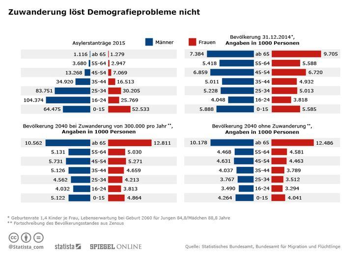 Infografik: Zuwanderung löst Demografie-Problem nicht | Statista
