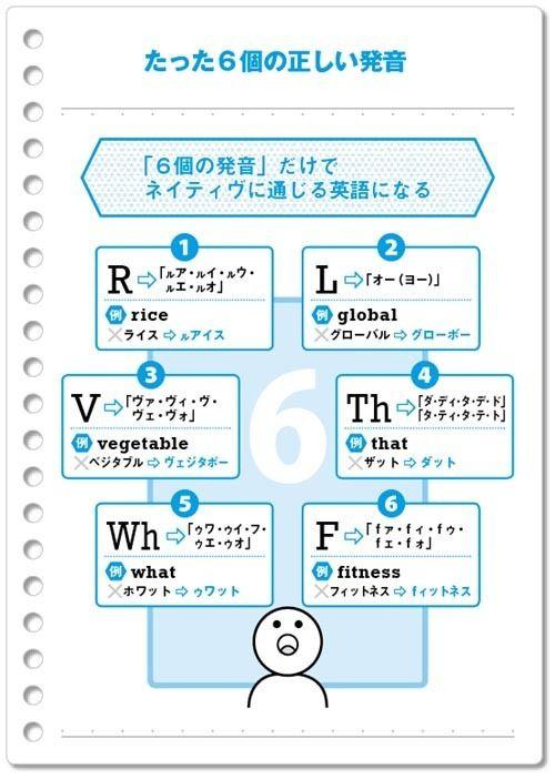 「たった6個の正しい発音」