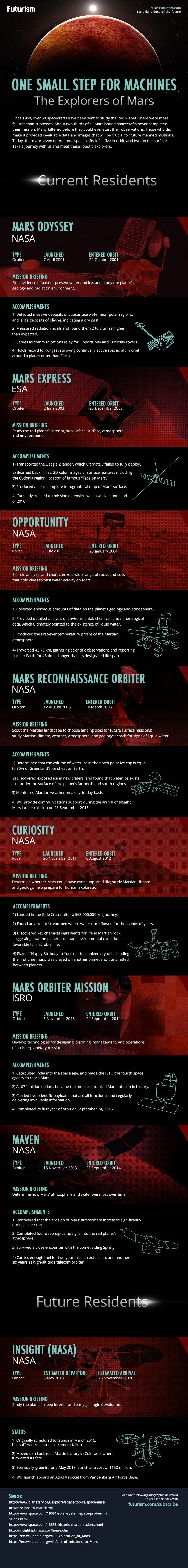 Over 50 spacecrafts have been sent to the red planet since 1960. Seven of them are still active, with another scheduled to join them in 2018. Meet the robotic orbiters and rovers that populate the red planet.