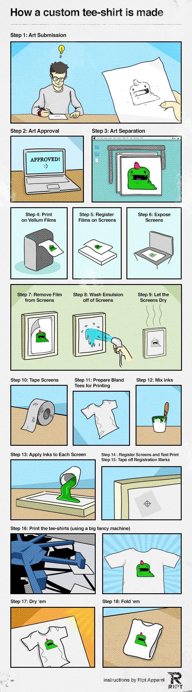 How A Custom T-Shirt Design Is Made http://www.bitrebels.com/design/custom-t-shirt-design-process/
