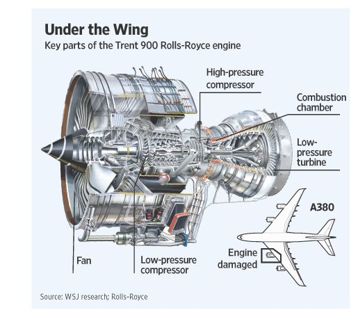 Jet Engine Notes Exploded Drawings Rolls Royce