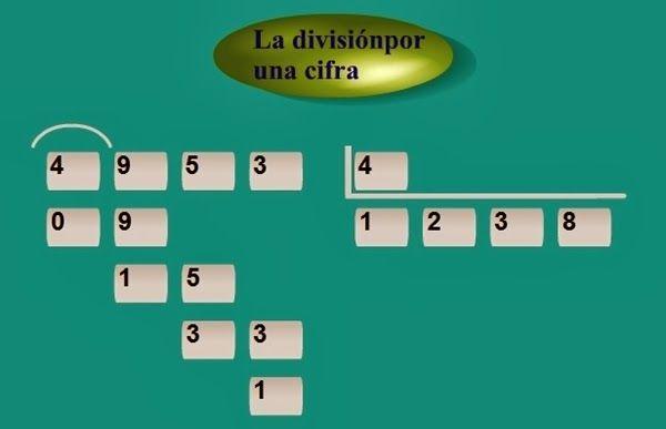 """""""La división por una cifra"""" es una sencilla y eficaz aplicación para el aprendizaje del algoritmo de la división por 1 cifra. Reproduce el procedimiento convencional y, si te equivocas, te ayuda: no te deja escribir la cifra hasta que escribas la correcta."""
