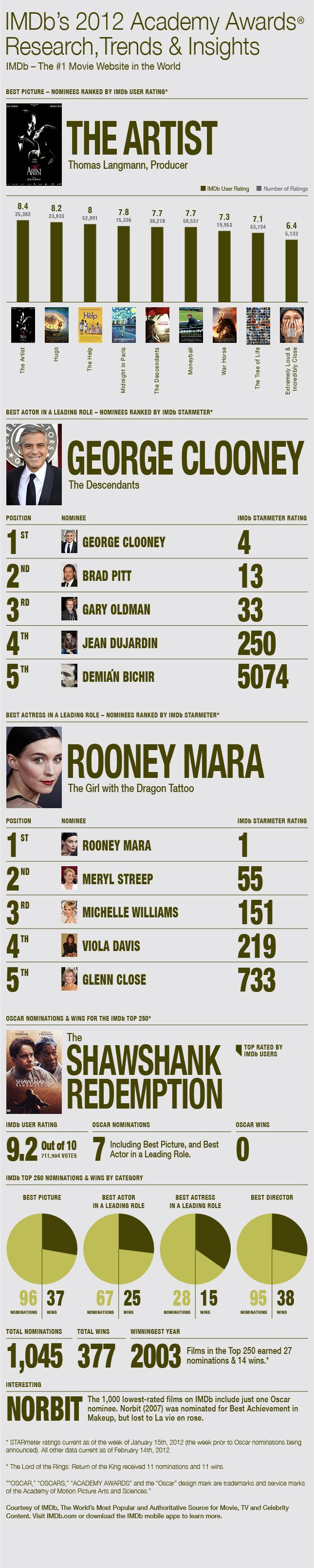 With Oscars this Sunday---  IMDb's 2012 Academy Awards® Research, Trends & Insights - IMDb Oscar's Infographic2012 Guide, Oscars 2012, 2012 Oscars, Imdb 2012, Oscars Infographic, Awards Infographic, Infographic Entertainment, Academy Awards, 2012 Academy