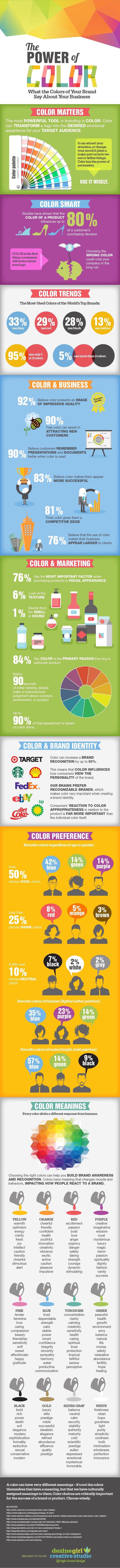 When asked by clients to design their company logo, I always ask a specific set of questions to determine their target market and brand essence. The choice of colors is a very important part of the branding process. It can make or break your brand. Recently I did some extensive research into why color matters …