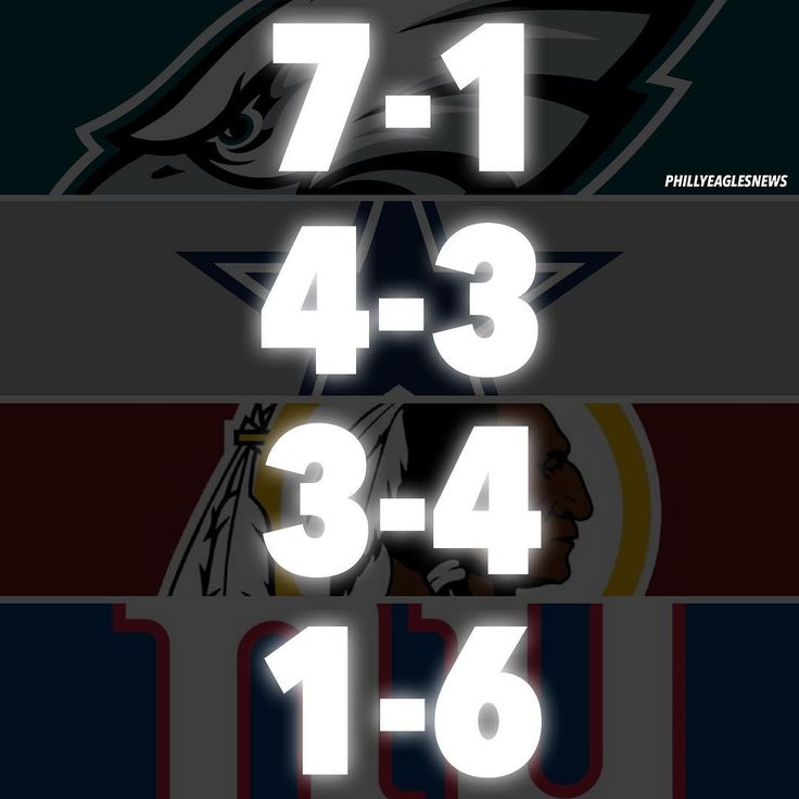 NFC East Standings heading into Week 9: 1st: Eagles | 7-1 | 3-0 2nd: Cowboys | 4-3 | 2-0 3rd: Redskins | 3-4 | 0-3 4th: Giants | 1-6 | 0-2 - Week 9 Matchup: DEN @ PHI 1:00PM  LAR @ NYG 1:00PM WAS @ SEA 4:05PM KC @ DAL 4:25PM ________________ #EaglesNation #Eagles #Philly #Philadelphia #PhiladelphiaEagles #FlyEaglesFly #BleedGreen