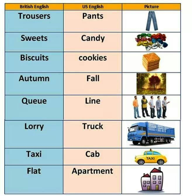 difference between american and british english essay The usage of idioms: several english idioms that have the same meaning show marked differences between the british english and the american english version example british english: i wouldn't touch that animal with a bargepole.