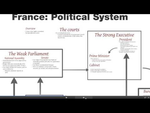 France political system - YouTube