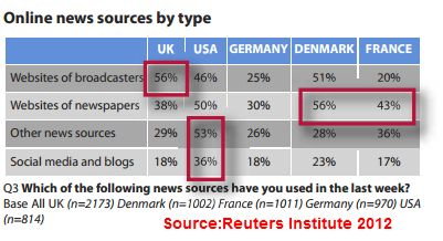 Social media´s growing importance in news consumption