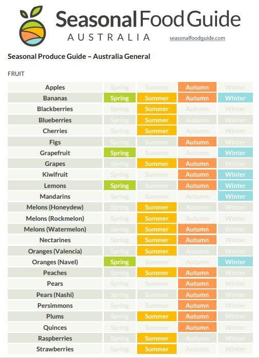 Australian Seasonal Produce Guide