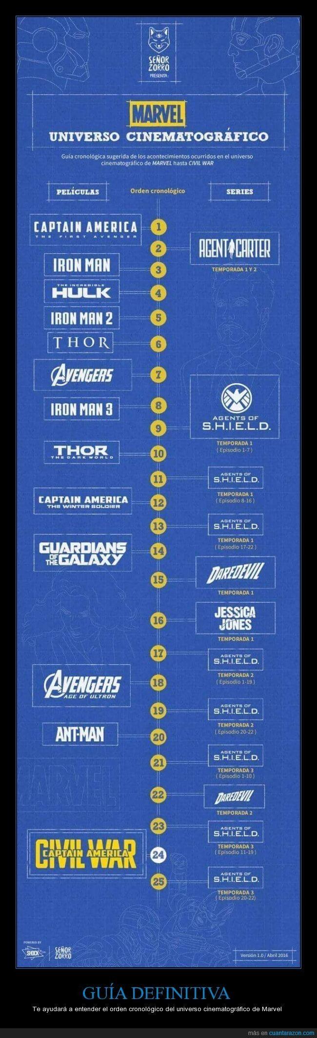 GUÍA DEFINITIVA - Te ayudará a entender el orden cronológico del universo cinematográfico de Marvel
