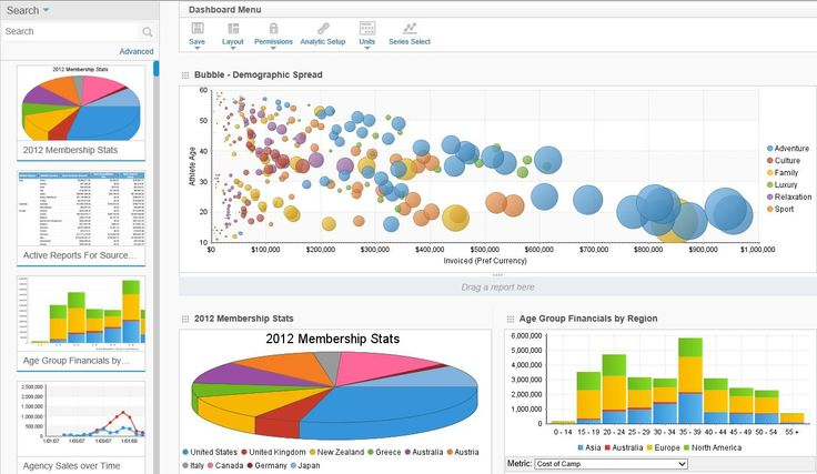 business dashboards - Google Search