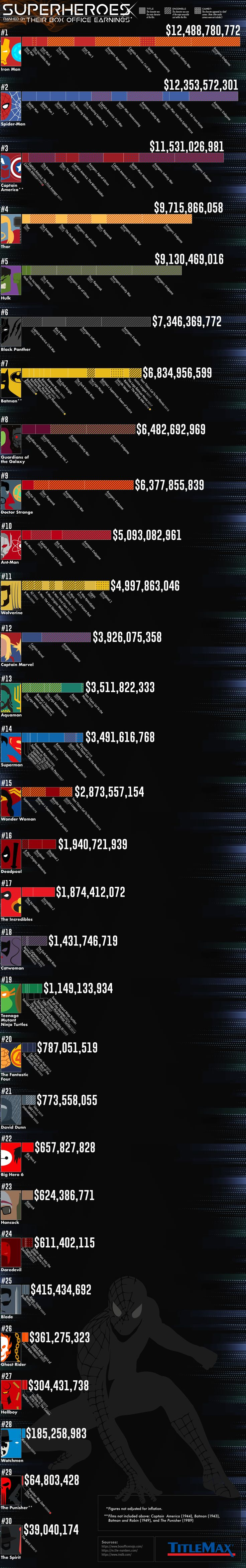 Which Superheroes Have Made the Most Money at the Box