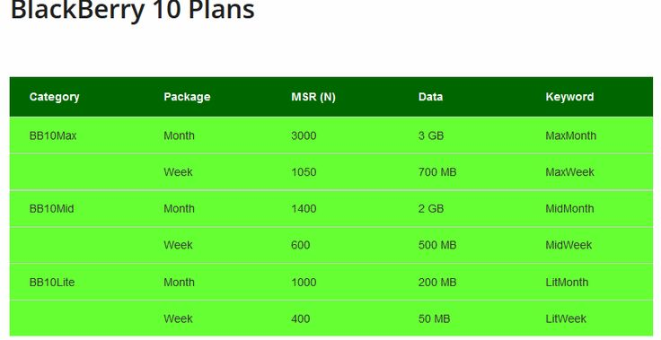 How To Get 2GB o Data Bundle With #1400 From Glo{BB 10 Phones Only}