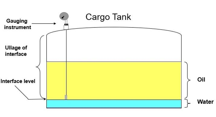 Tanker cargo calculations | knowledge of sea | tanker calculations