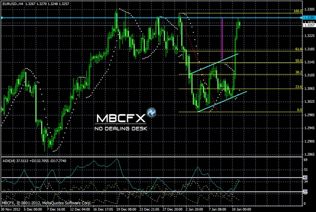 Forex or futures trading