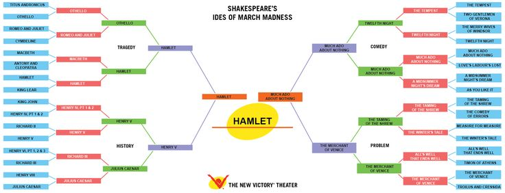 themes of madness in hamlet english literature essay - hamlet – its universality shakespeare's tragic play hamlet is an excellent example, perhaps the best in english literature, of a work that has universal appeal this essay will analyze the incredible universality of this drama, with the input of literary critics.
