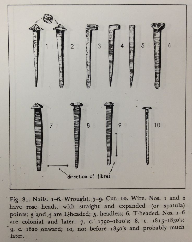 Nail classification for historical archaeology. {c} Ivor Noel Hume,