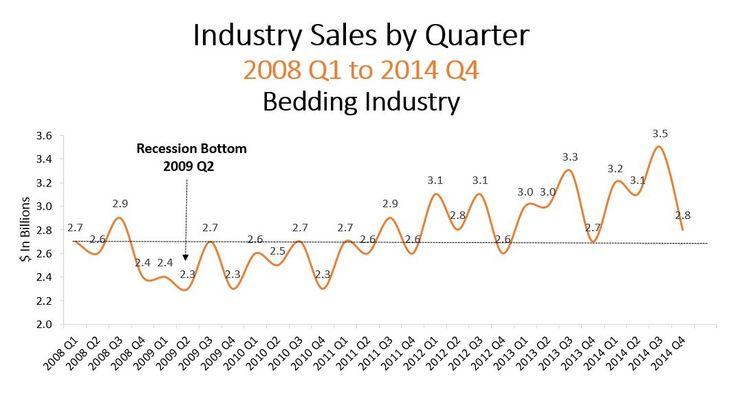 Industry Sales by Quarter 2008 Q1 to 2014 Q4 Bedding Industry
