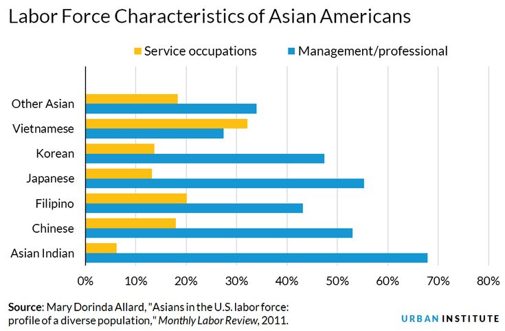 the perceptions of asian americans as model minorities Asian americans and racism: when bad things happen to model minorities  asian americans perceptions of racism, that is, the role of racial identity schemas as .