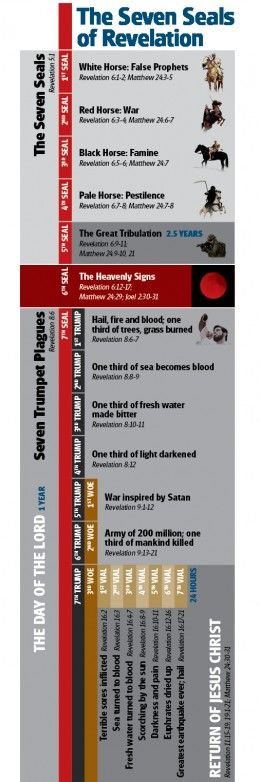 Blood Moons—Do They Fulfill Bible Prophecy? - theTrumpet.com