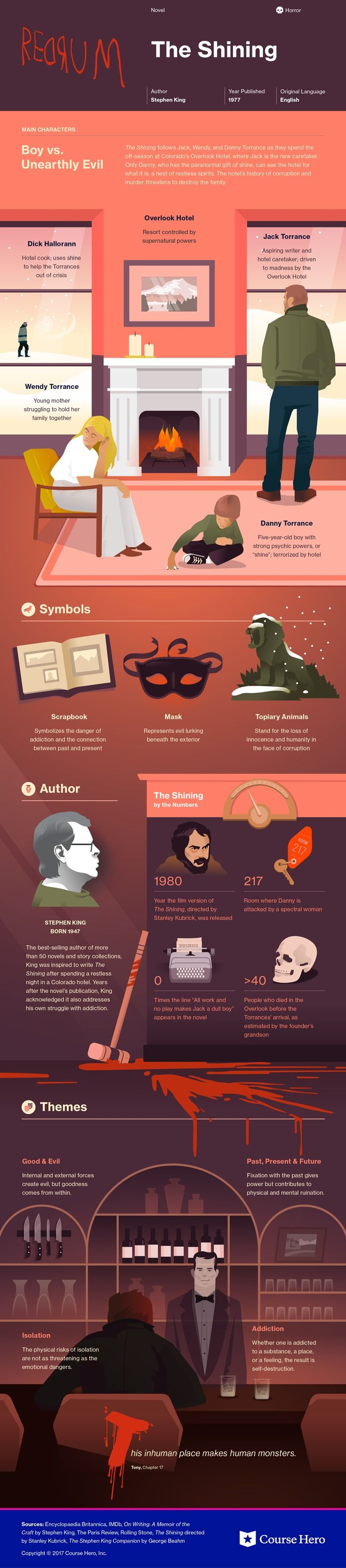 This @CourseHero infographic on The Shining is both visually stunning and informative!