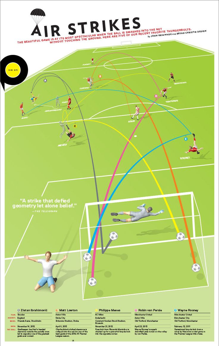 Air Strikes. Infographic by John Grimwade. Eight by Eight: An independent soccer quarterly. 8by8mag.
