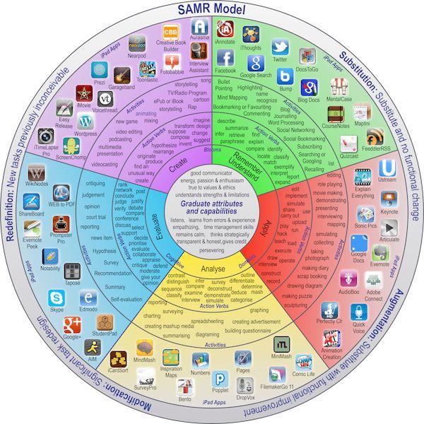 Model SAMR, czyli o technologii w nauczaniu