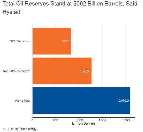 U.S. Holds More Oil Than Saudi Arabia or Russia, Rystad Energy Says - Bloomberg