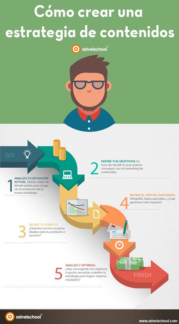 Hola: Una infografía sobre cómo crear una Estrategia de Contenidos. Vía Un saludo
