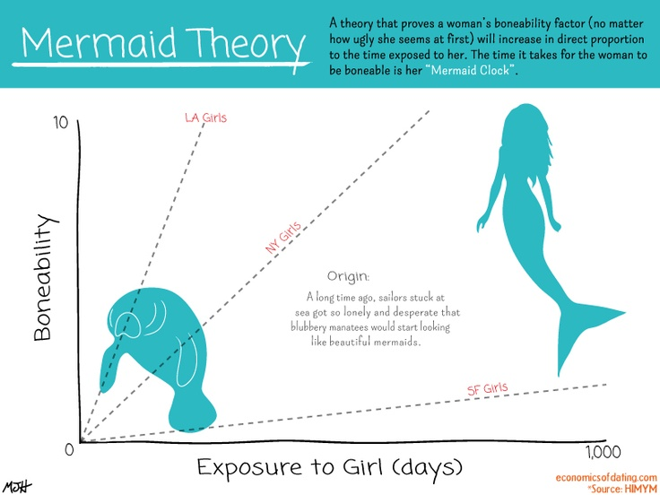Mermaid Clock: The time takes for a girl to be boneable.
