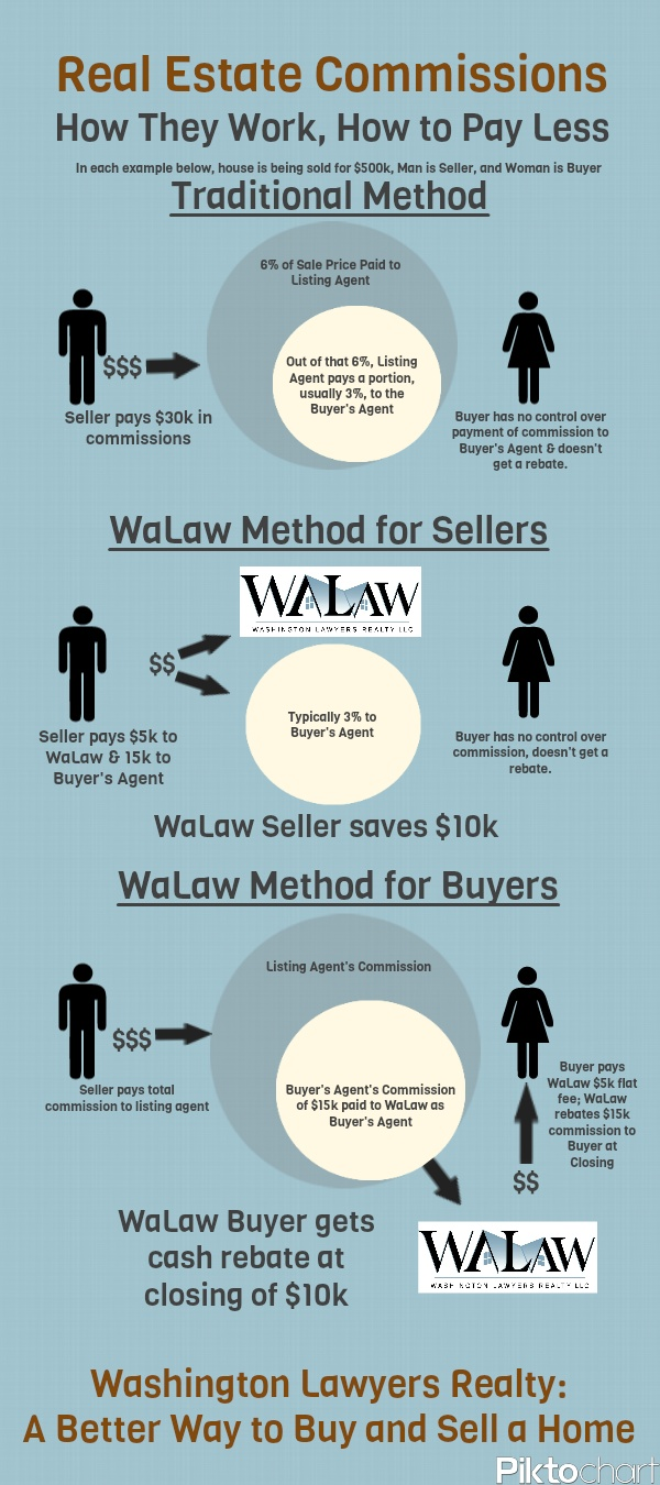 Walaw s seller commission savings and buyer agent commission rebate