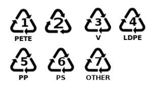 Plastic Type Numbers