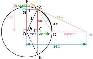 Fonction trigonométrique — Wikipédia